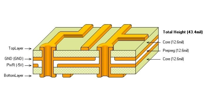 a simple PCB stack up