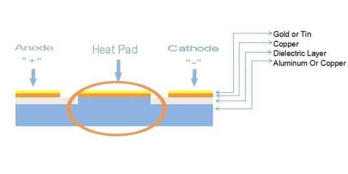 MCPCB heat pad