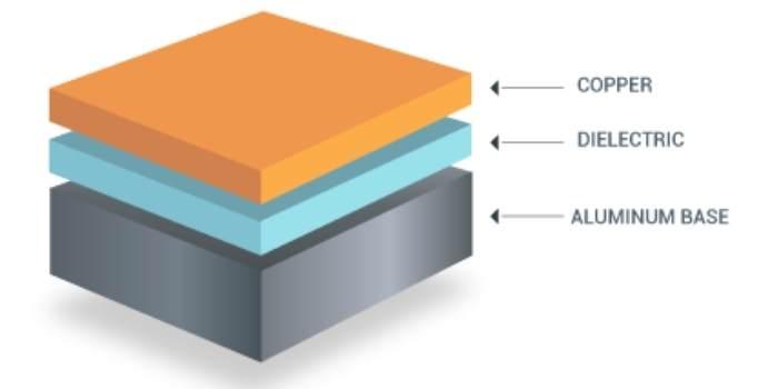 Single Layer Metal Core PCB