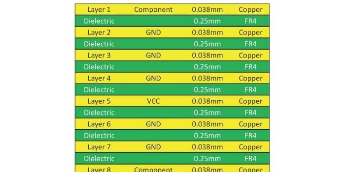 layers of 8 layer PCB stack up