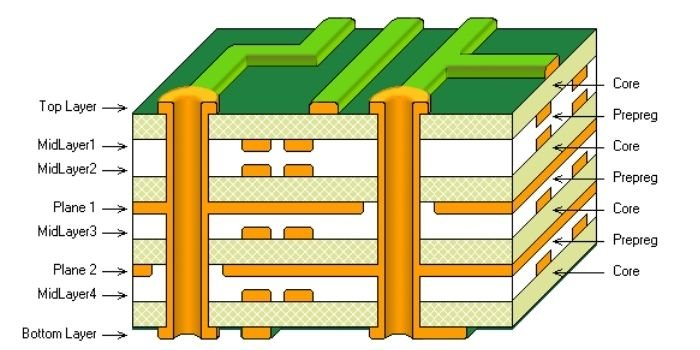 Appearance of 8 layer PCB stack up