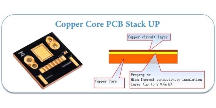 Copper Core MPCB