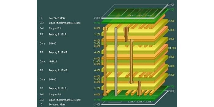 Well organisation of 8 layer PCB stack up