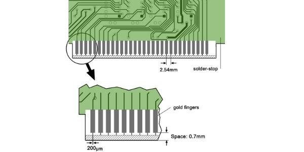The picture showing the PCB gold finger design considerations