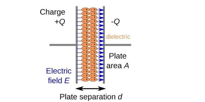 Dielectric material properties