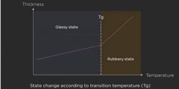 Glass transition temparature