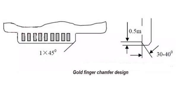 The depiction of PCB gold finger designing process