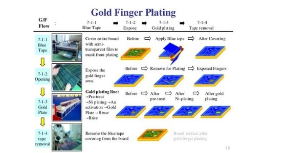 The depiction of PCB gold finger plating process