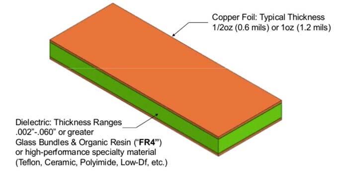 FR4 for RF PCB