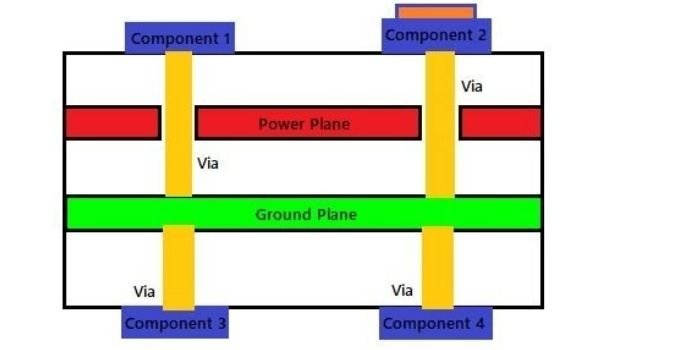 PCB Power and Ground Plane