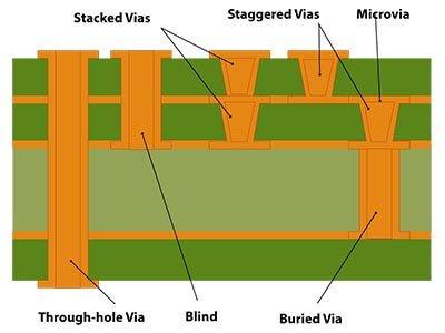 PCB Via Types