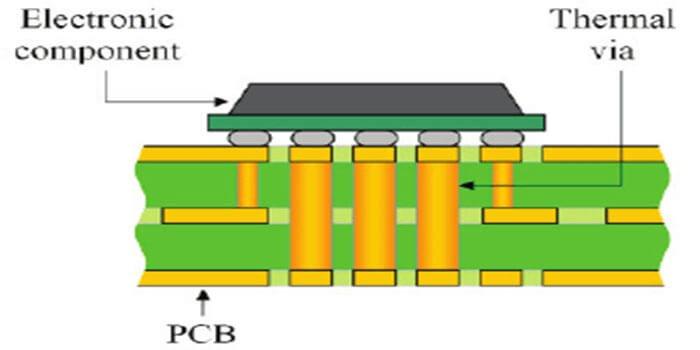 1 Oz Copper PCB Thermal Vias