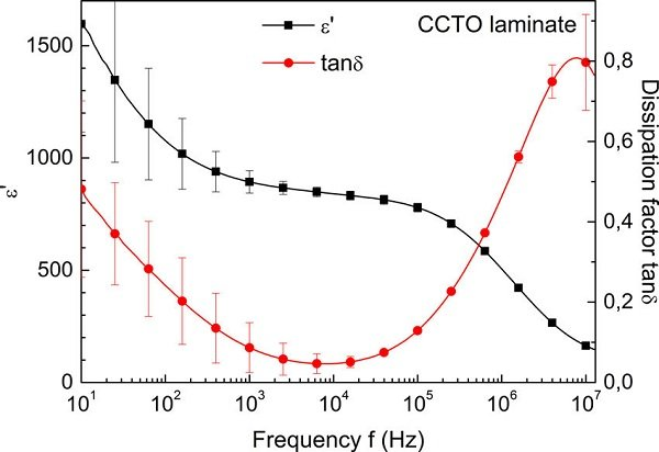 Loss Tangent VS Frequency Graph