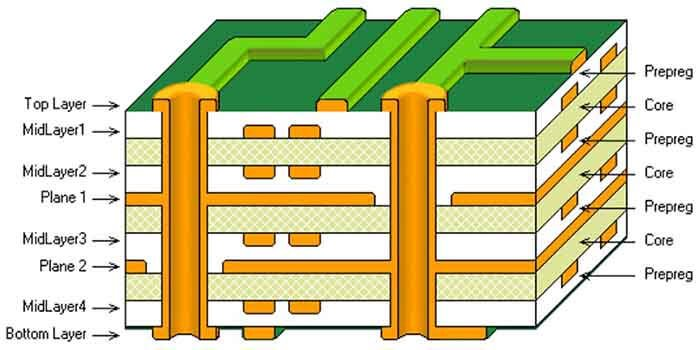 Multilayer PCB with Taconic Laminates