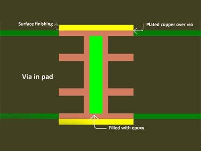 PCB Via In Pad