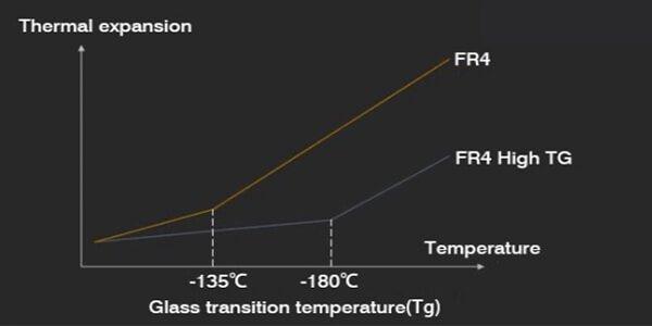 The Maximum Temperature Of the High TG PCB
