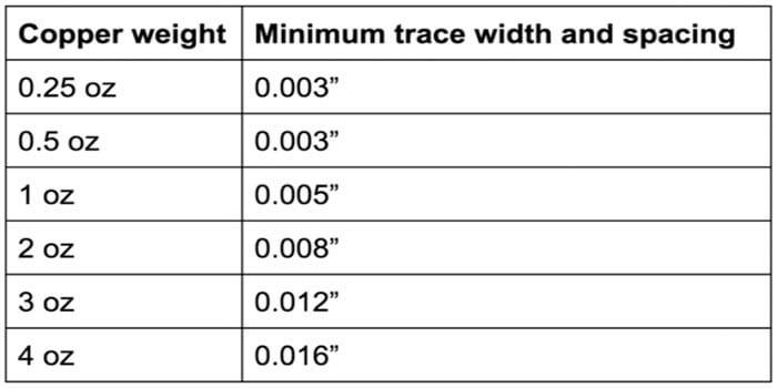 1 Oz Copper PCB Minimum Spacing