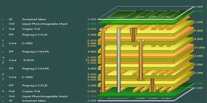 Taconic Laminates for Multilayer PCBs