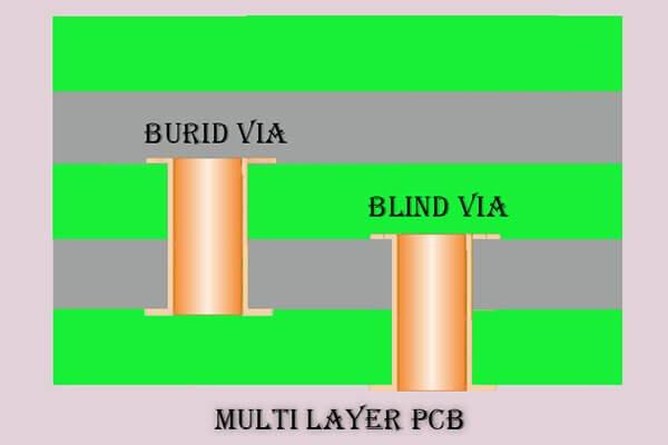 Hard Gold PCB vias