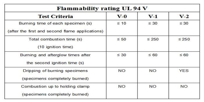 UL 94 Standards