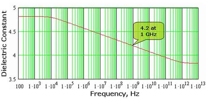 Dielectric Constant Vs Frequency Grap