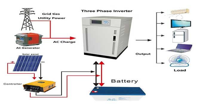 The applications of the Inverter power board