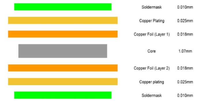 1 Oz Copper PCB Materials