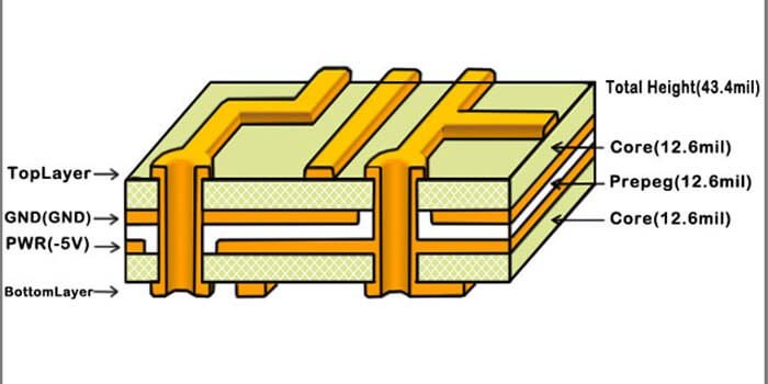 Configuration Of A 14 Layer PCB Stackup