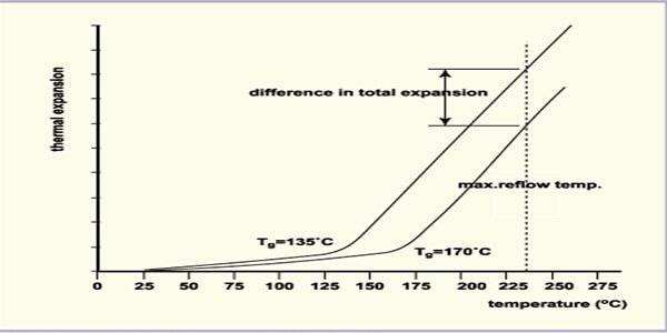 The depiction of High TG PCB thermal stability properties