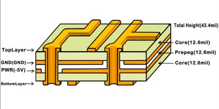 Multilayer High Power PCB