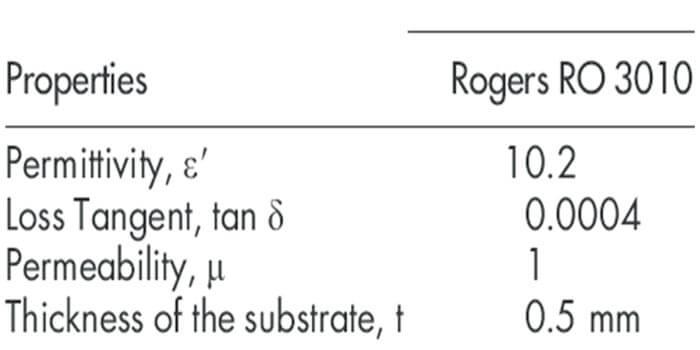 The properties of the Rogers 3010 laminate material