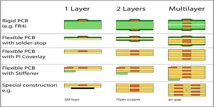 Thickness of Flexible PCB