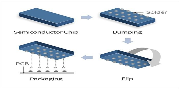 Packaging In IC Substrate