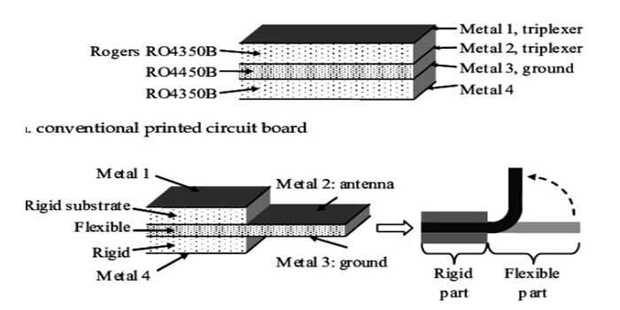 Structure Of Flex PCB