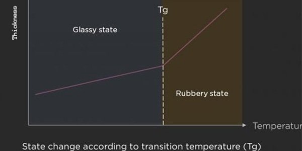 The High TG PCB transition temperature (TG)