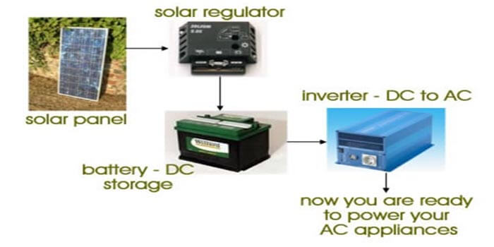 The uses of the Inverter power board