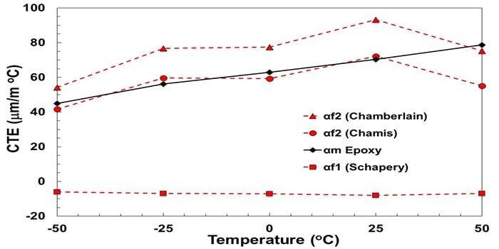 CTE VS Temperature Graph Of Rogers 5880 PCB