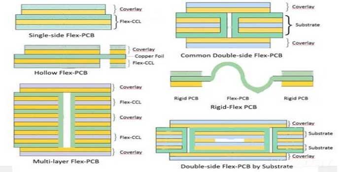 Assembling Process Of Flex PCB