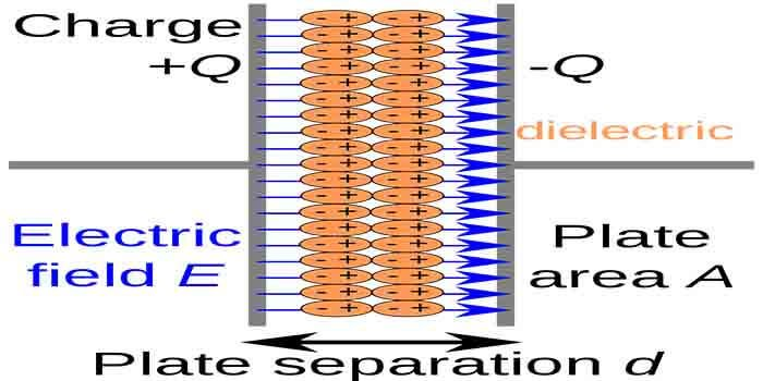 Concept of dielctric material