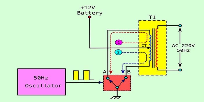 The working principle of the inverter power board