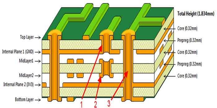 Vias In 14 Layer PCB Stackup