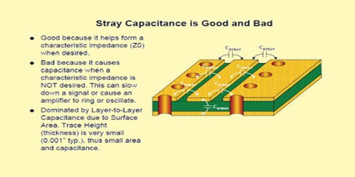 The stray capacitance of an amplifier PCB
