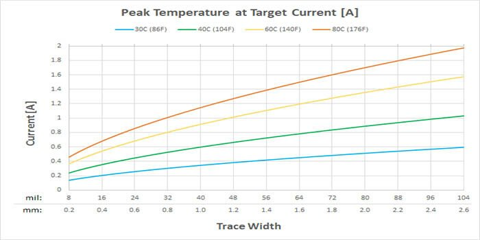 Current Capacity VS Trace Width Graph