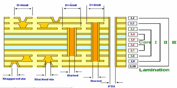 Counting 10 layers of PCB Stackup