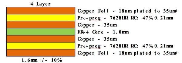 4-layer PCB stackup