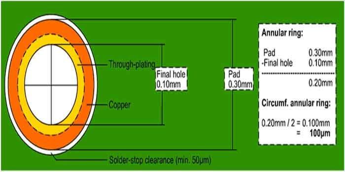 Nelco PCB Annular Ring