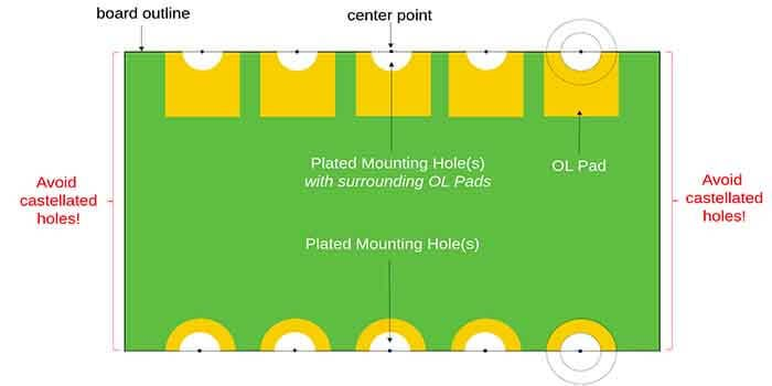 Layout Of A Castellation PCB