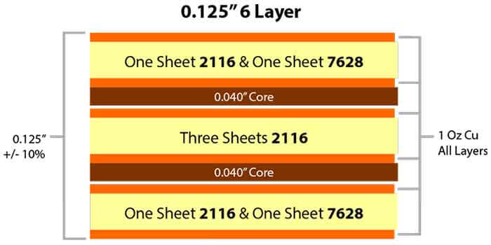 6 Layer PCB Copper Thickness