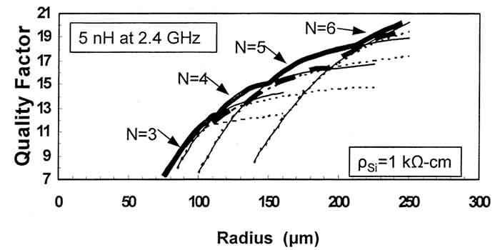 Q Factor VS Coil Radius