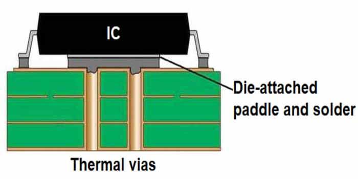 PCB Thermal Vias